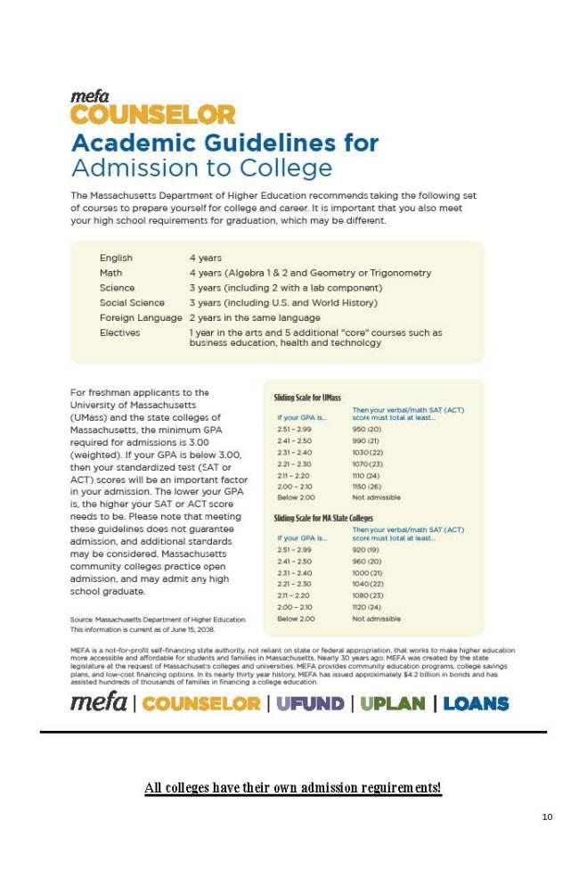 MA Admission Standards
